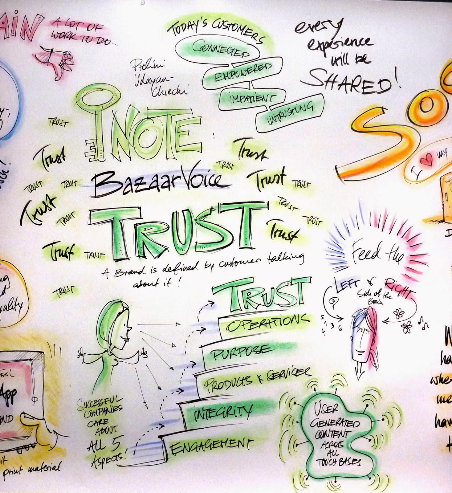 Graphic Recording einer Keynote bei München: die fünf Schritte zum Kundenvertrauen 1