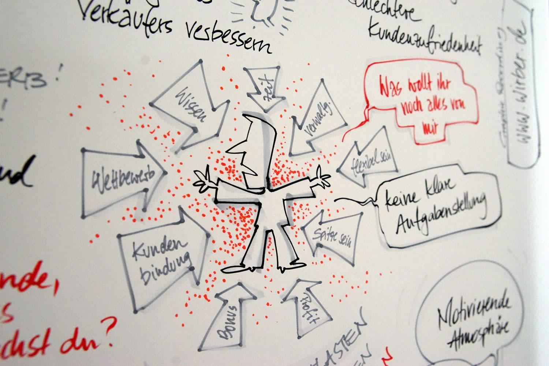 Graphic Recording in Frankfurt im stark reduzierten Stil