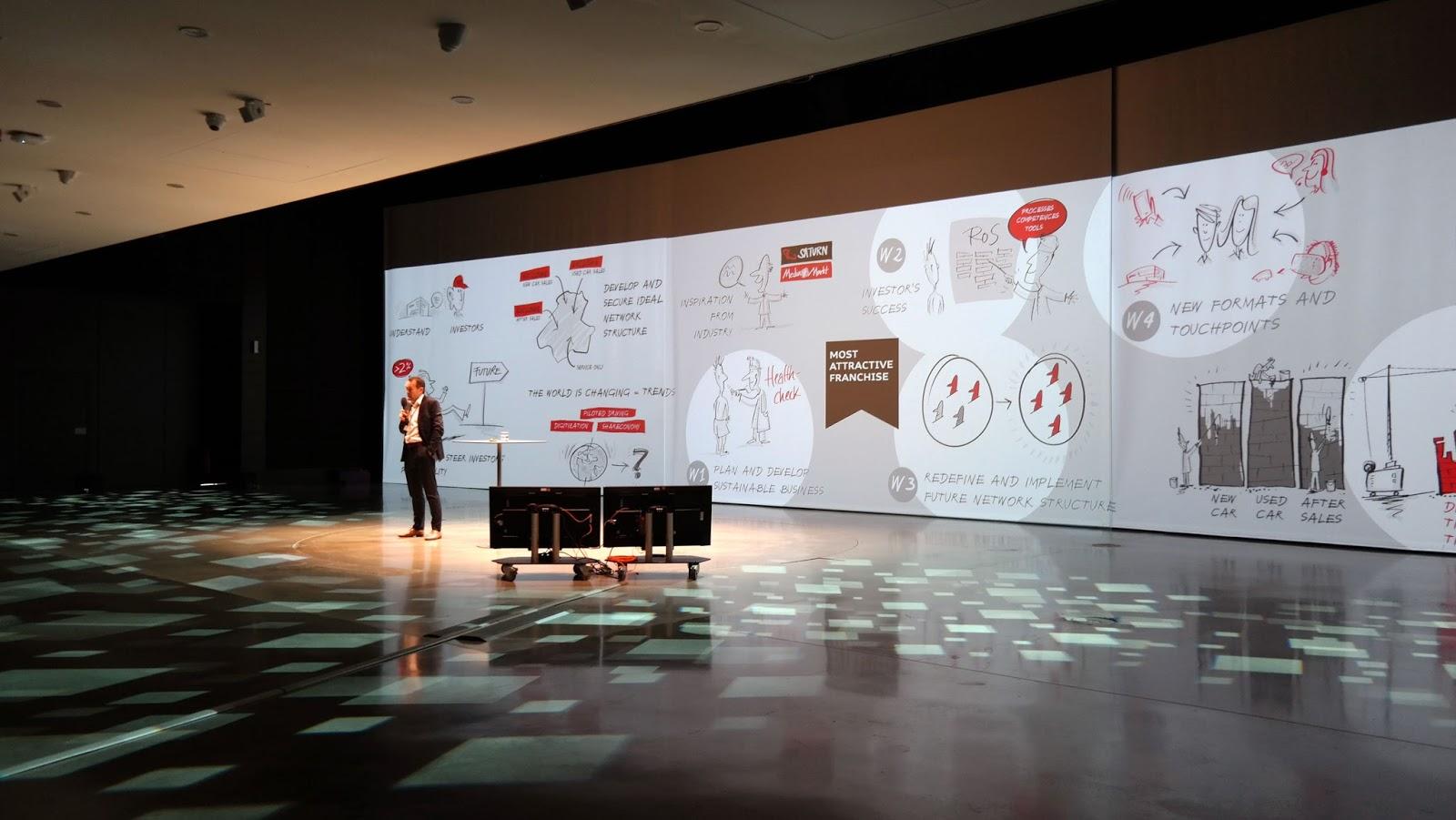 Visuelle Ausgestaltung einer Konferenz in München oder die Kraft der Illustration